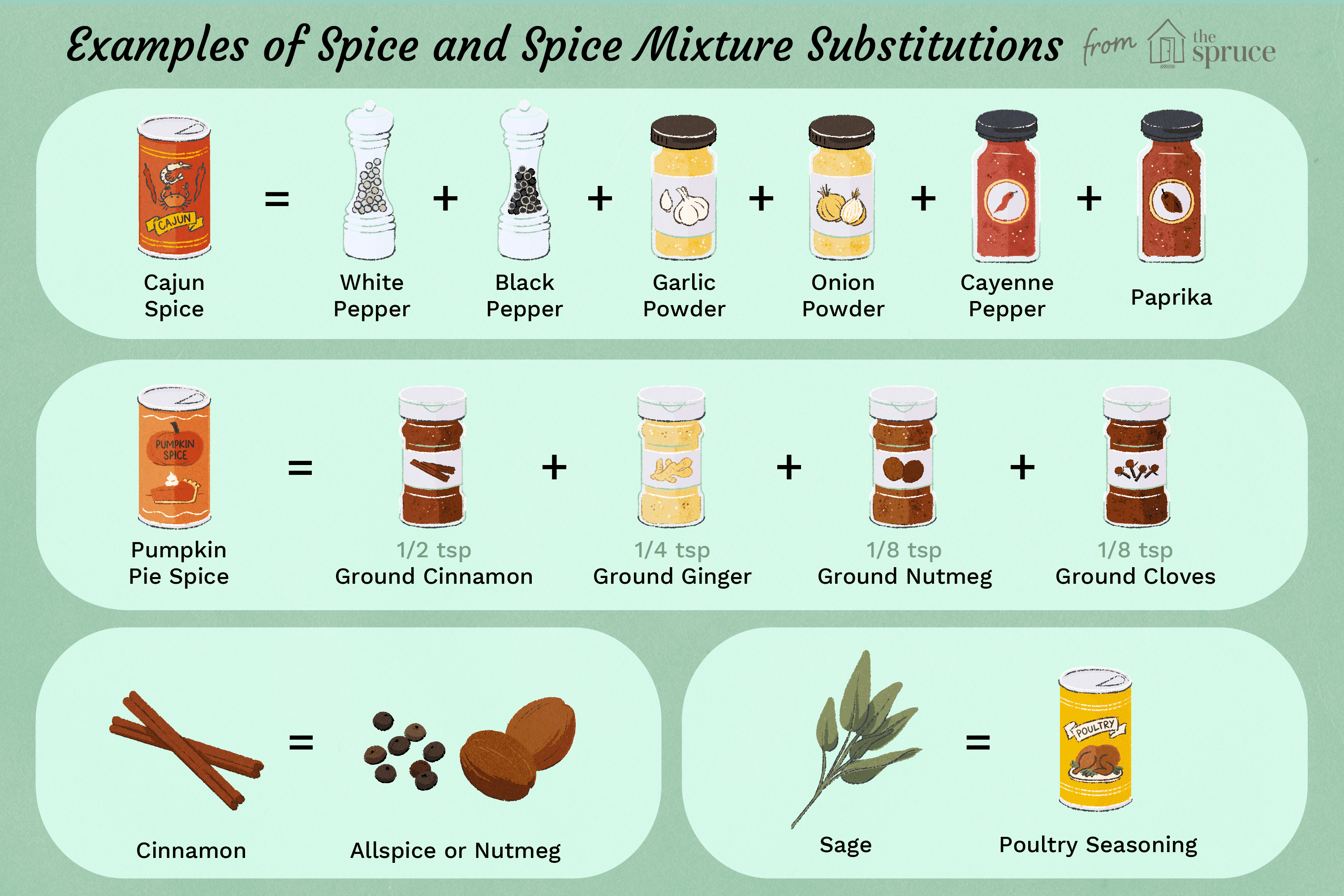 illustration that depicts examples of spice and spice mixture substitutions