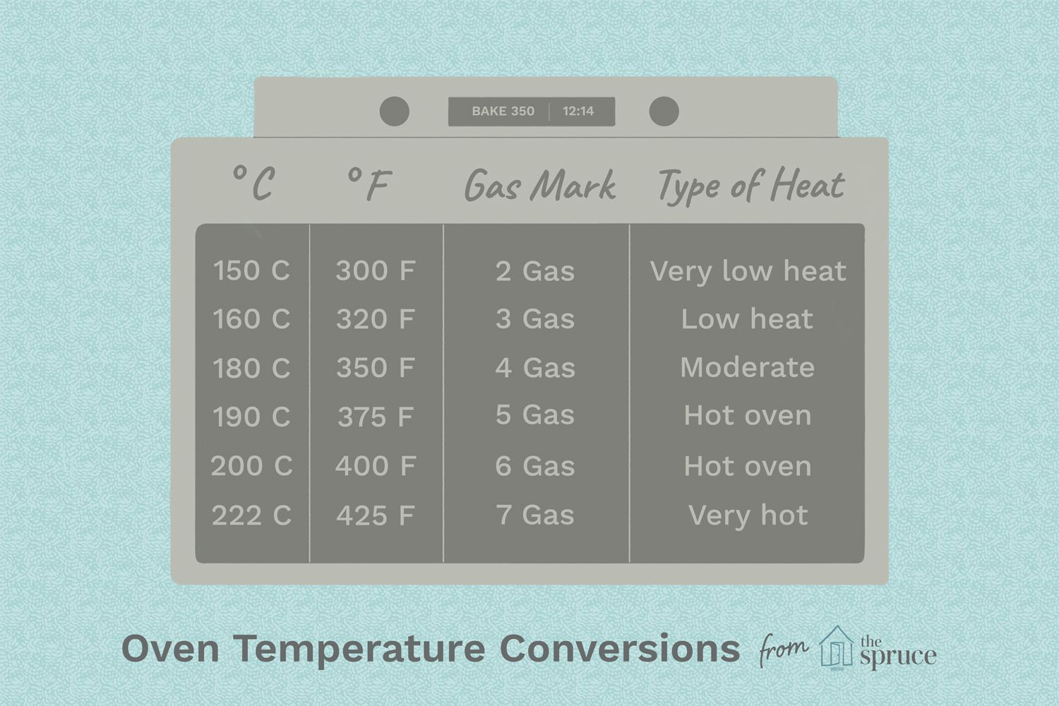 Recipe Conversions Measurements And Temps