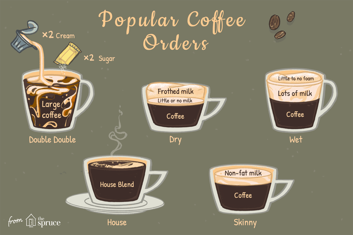 Terminology For How To Order Coffee Drinks