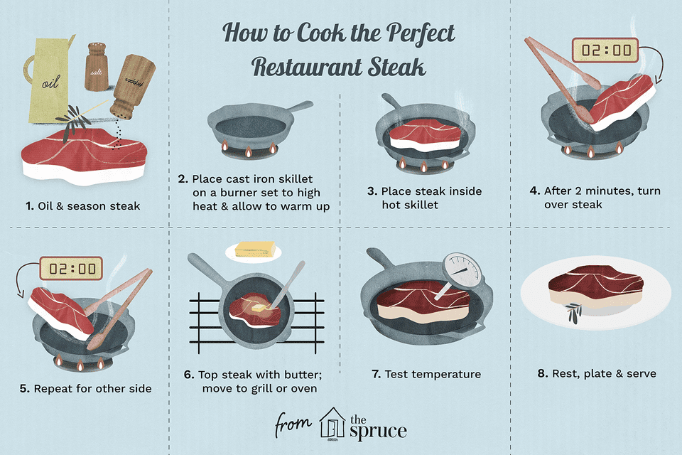 illustration that depicts how to cook the perfect restaurant steak
