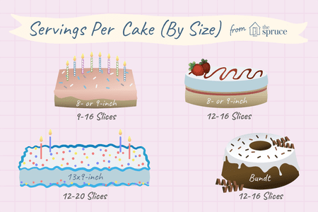 Servings Per Cake By Size Il Ration
