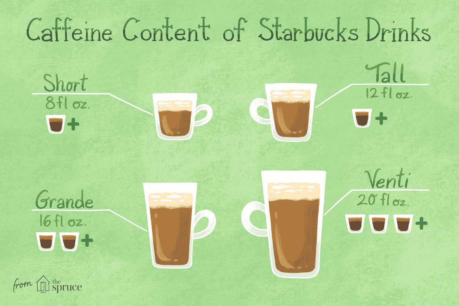 How Much Caffeine Is In Starbucks Coffee Drinks