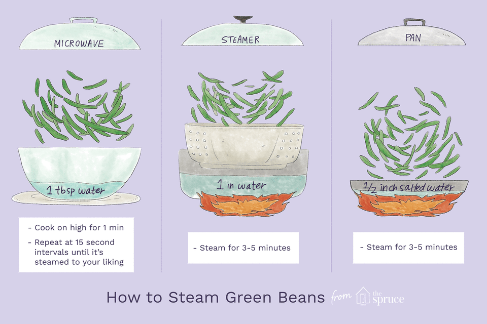 Illustration depicting three methods to steam green beans