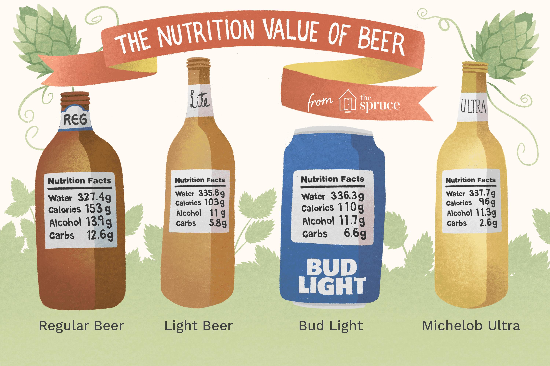 Beer Nutritional Information