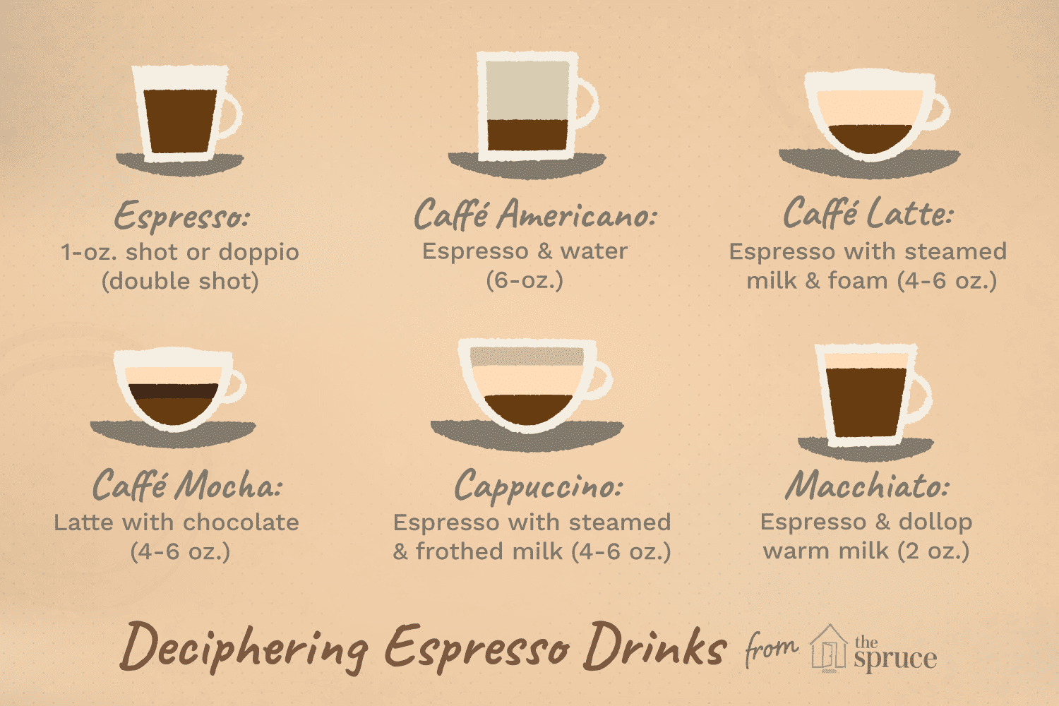 Deciphering Espresso Drinks Illustration