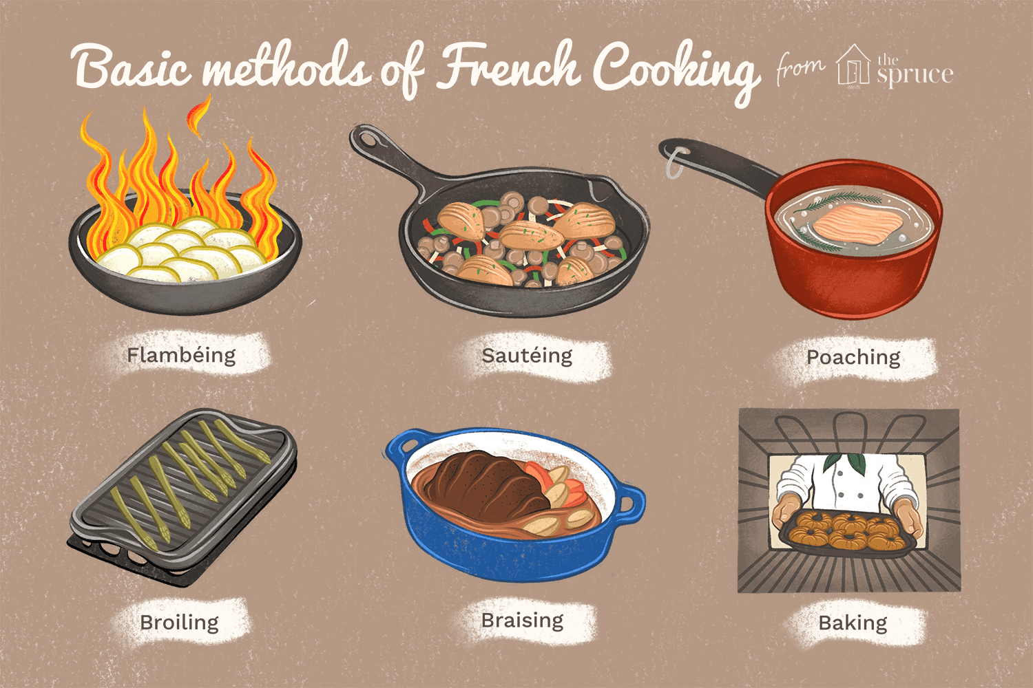 Basic French Food Cooking Methods
