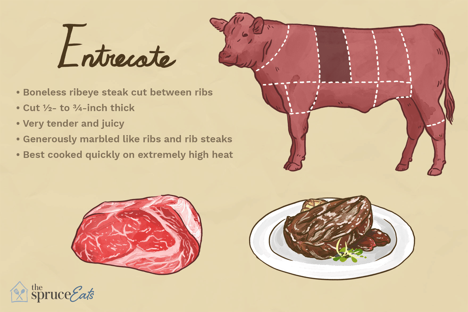 what is entrecote
