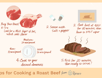 Illustration of how to cook roast beef