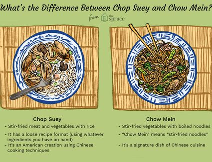 illustration that looks at the difference between chop suey and chow mein