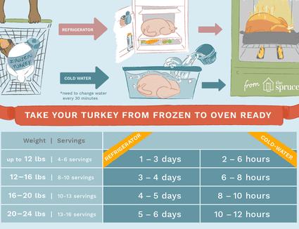 Frozen turkey thaw time chart