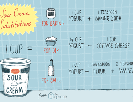 Chart illustrating various substitutions for sour cream in recipes