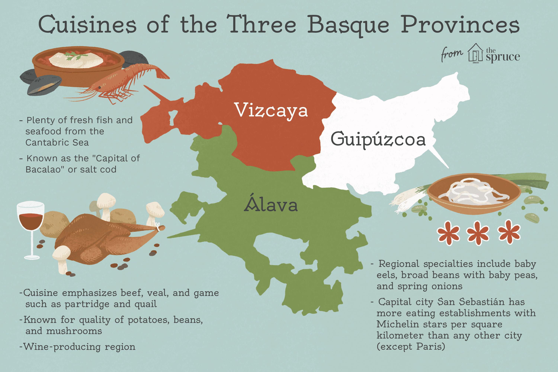 cuisines of three basque provinces