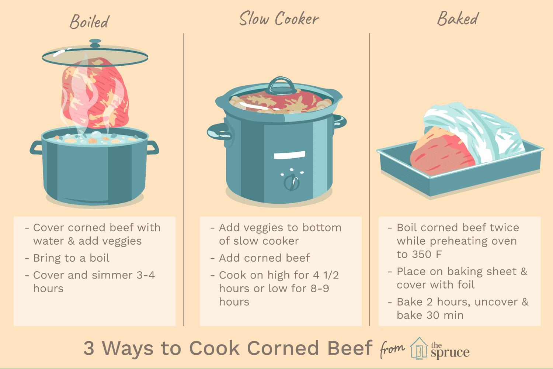 Corned Beef Guide