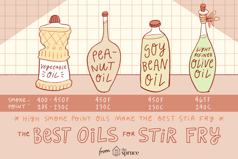 Illustration of The Best Oils for Stir Fry
