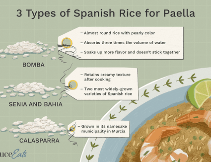 Types of Spanish Rice for Paella