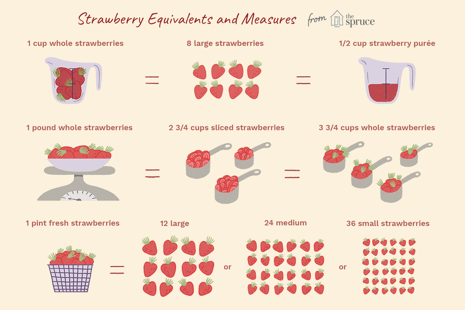 Strawberry Measures And Equivalents