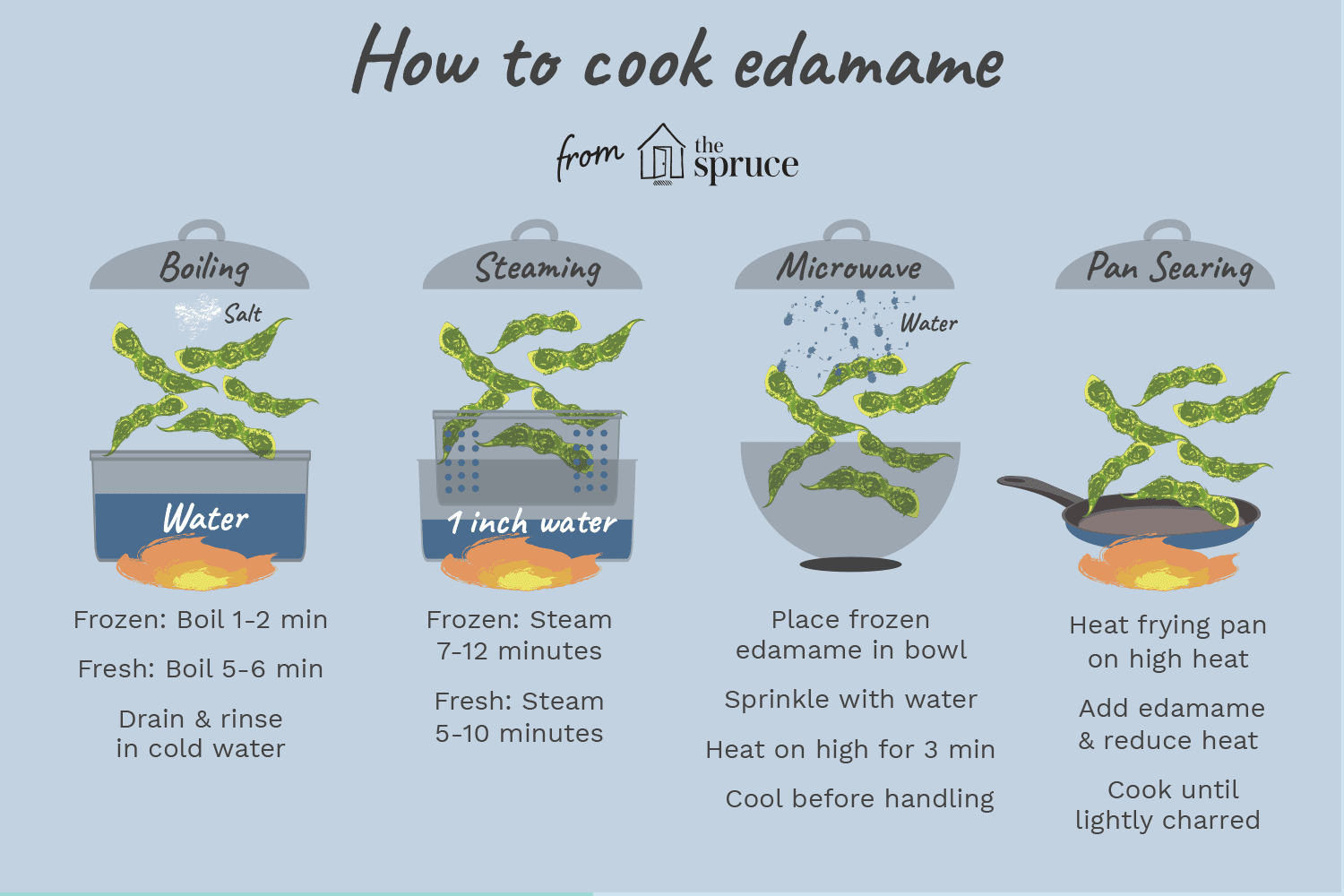 How to cook edamame illustration