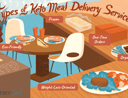 Illustration of a kitchen with different keto-friendly meals, listing the different types of keto meal delivery services.