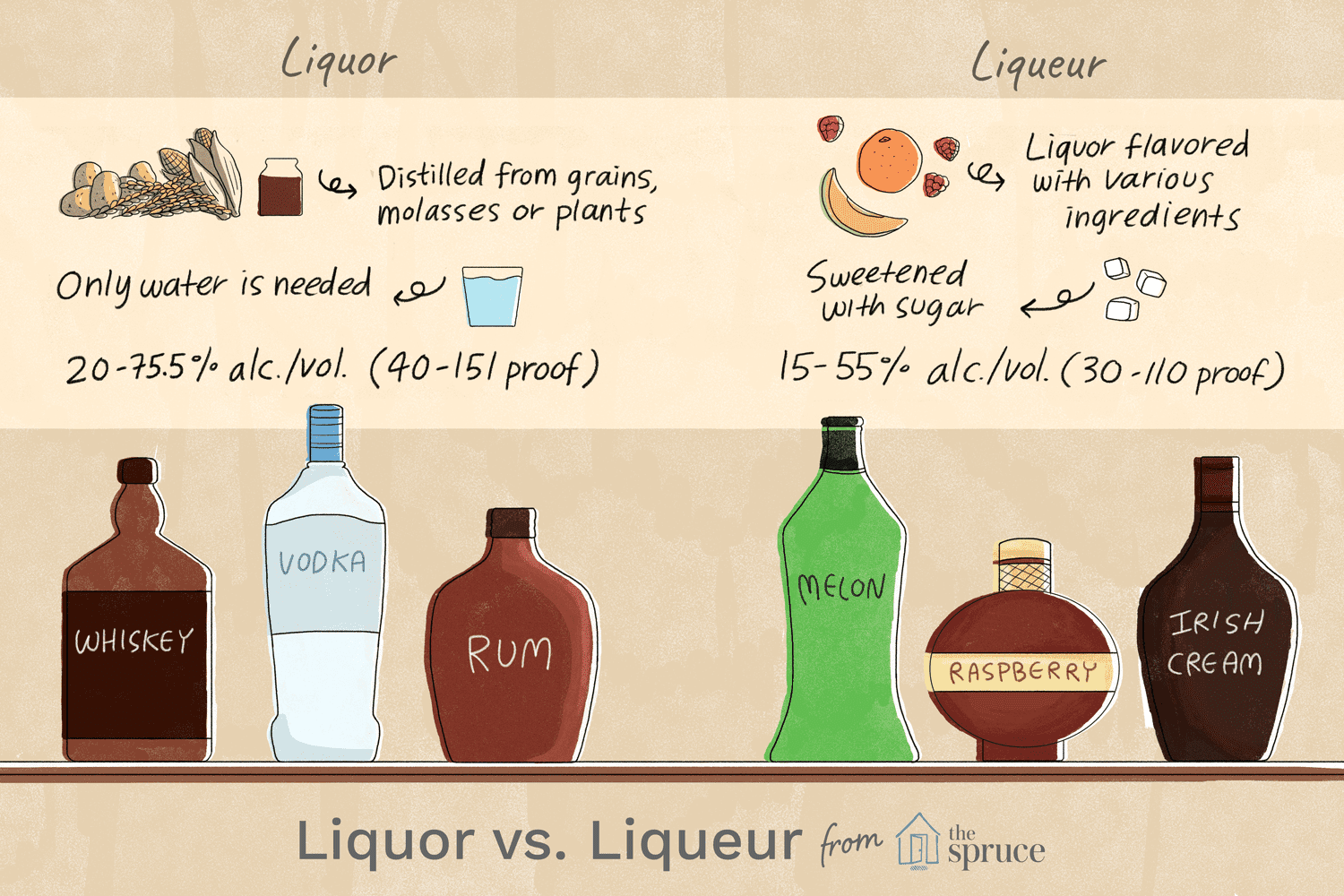 The Difference Between a Liquor and a Liqueur