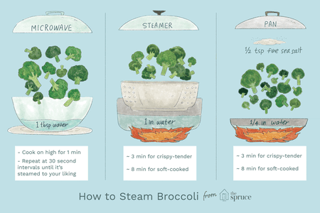Three Easy Ways to Steam Broccoli