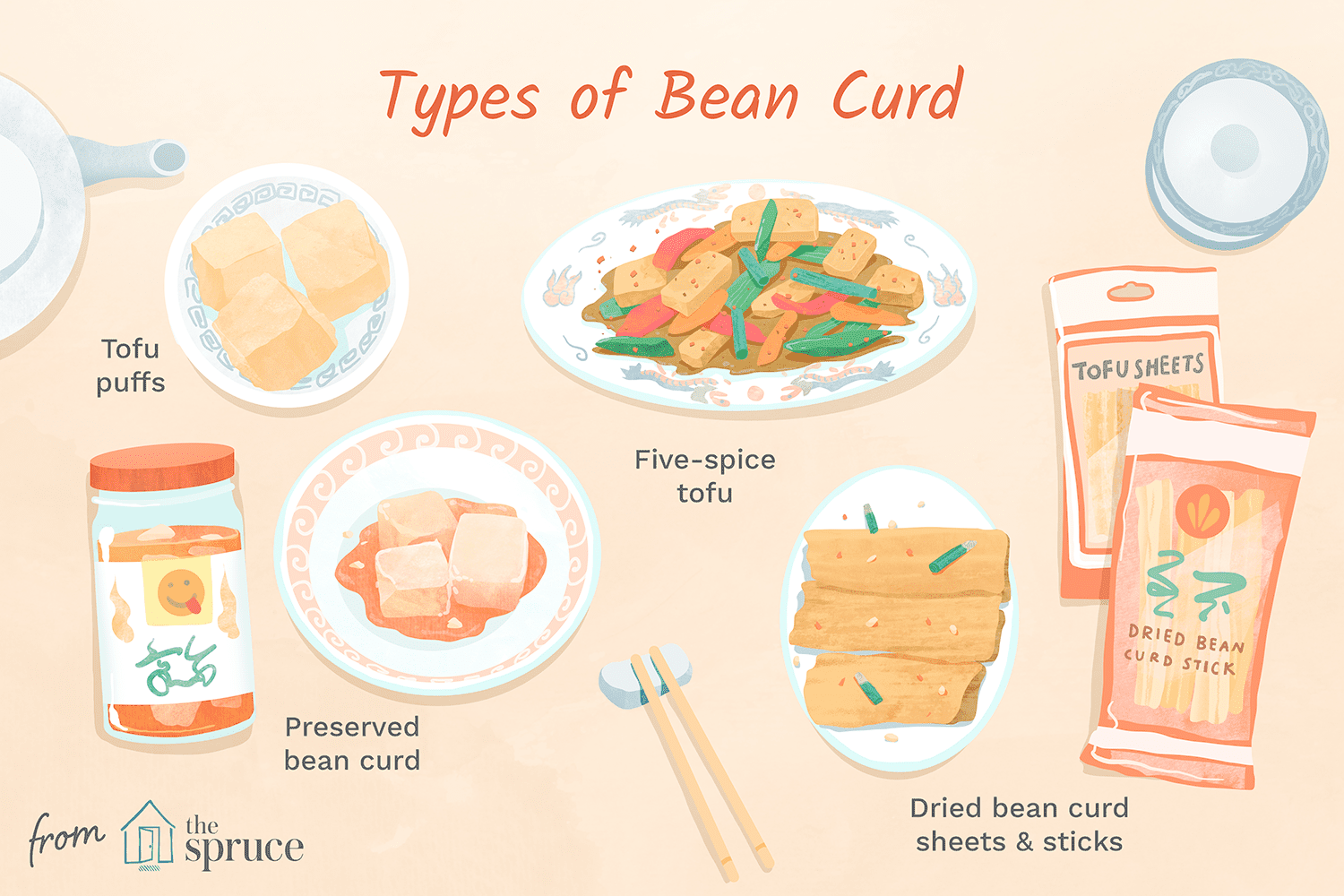 Types of bean curds
