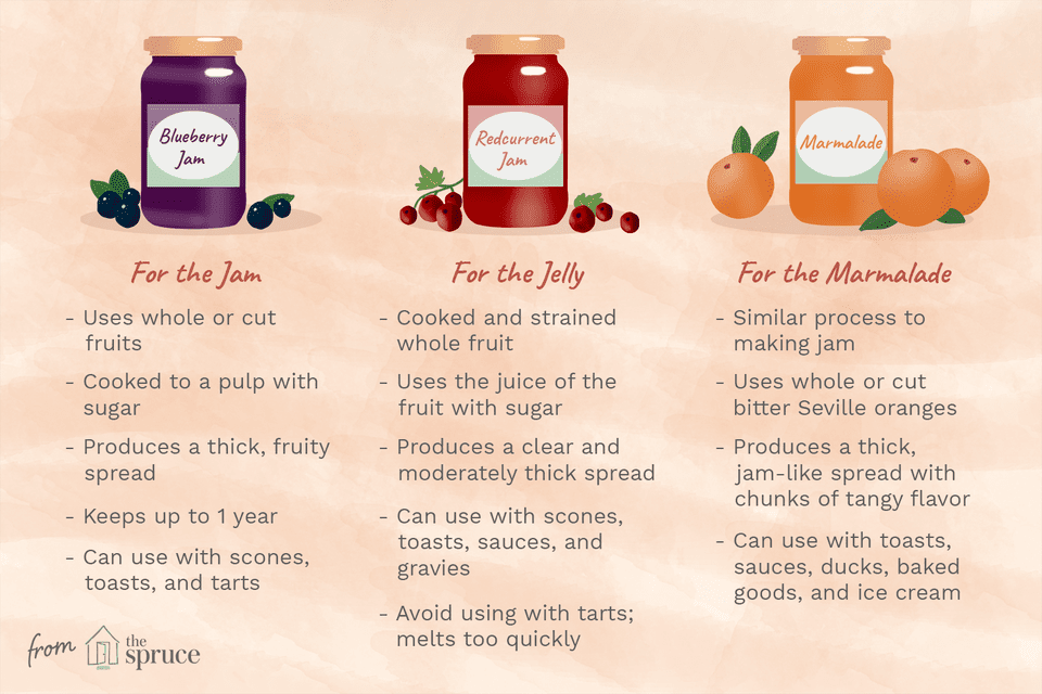 difference between jam, jelly, and marmalade