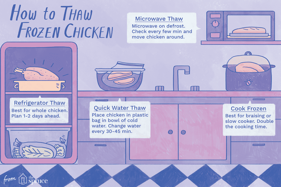 How to Thaw Frozen Chicken
