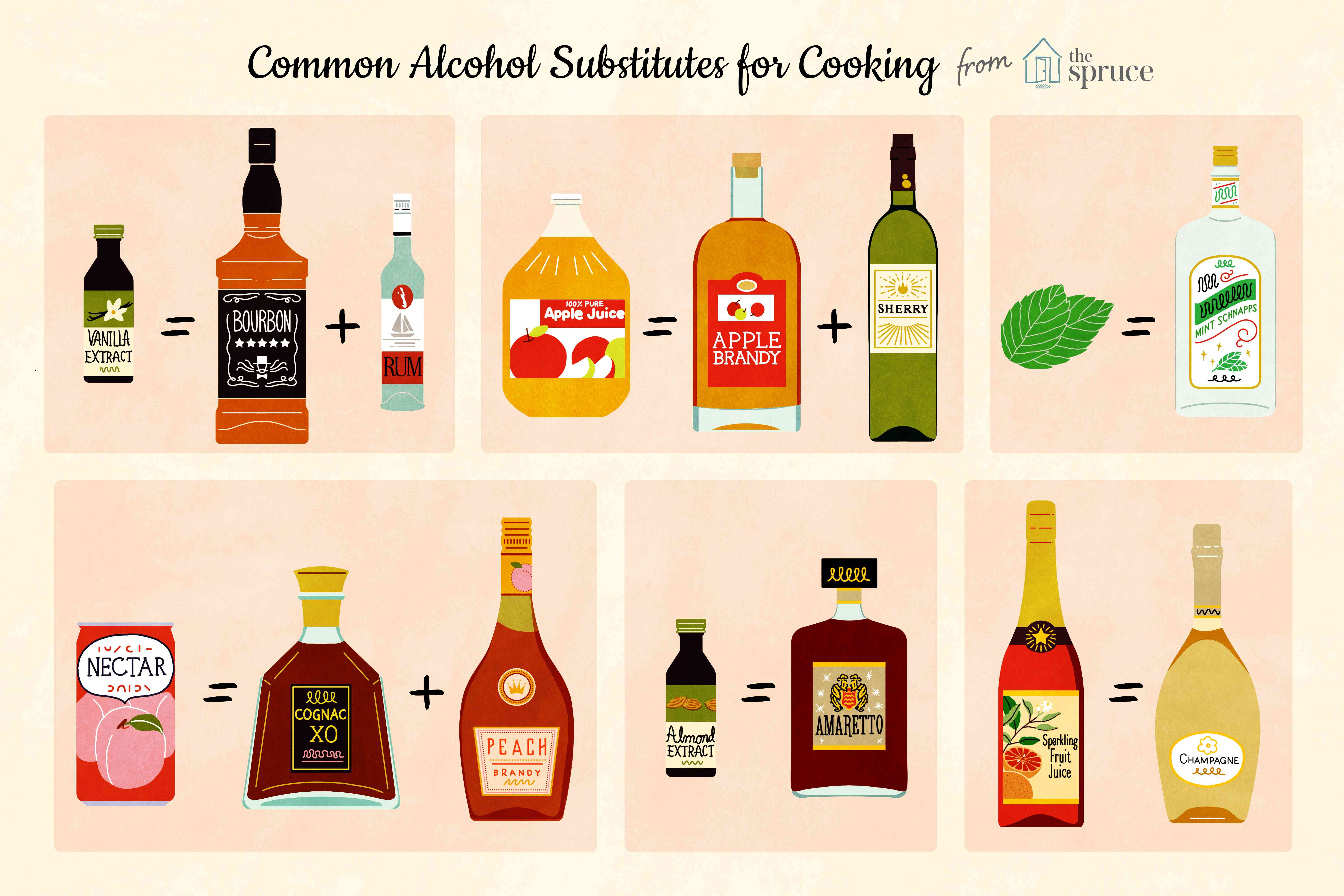Illustration that depicts substitutions for alcohol commonly used in cooking