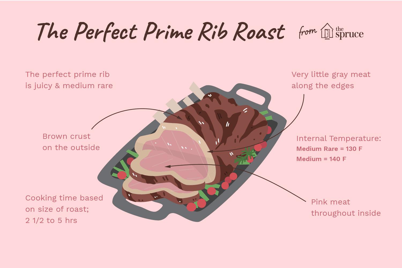 the perfect prime rib roast illustration