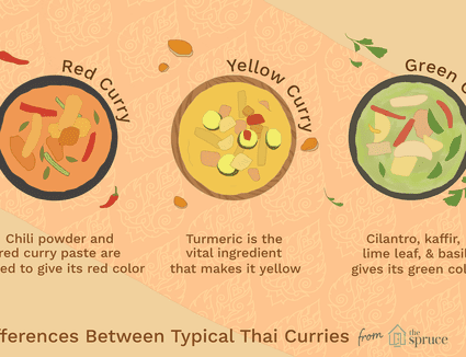 Illustration depicting differences in Thai curry