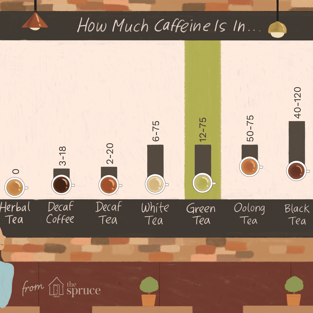 Green Tea Caffeine Content Vs Coffee - Image of Coffee and Tea