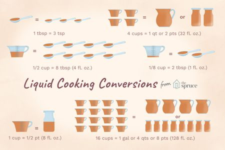Liquid Measurement Conversion Chart For Cooking