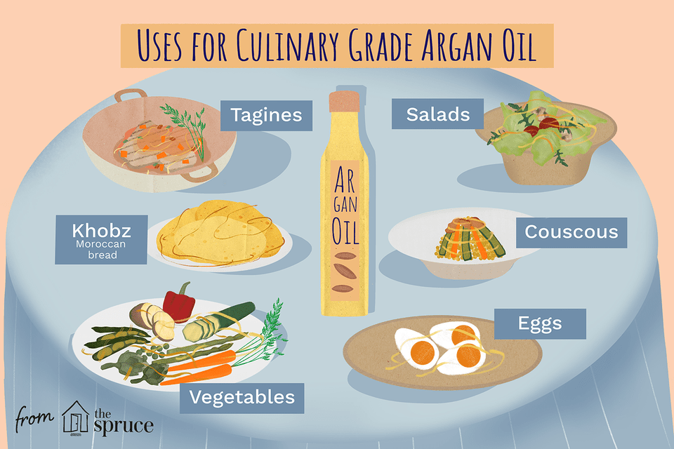 illustration that shows uses for culinary grade argan oil