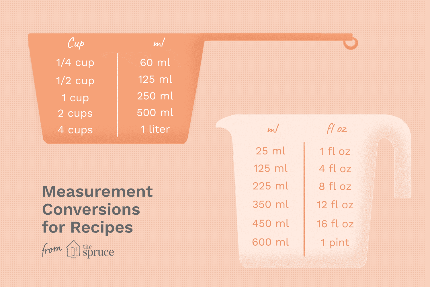 Measurement Conversions For Recipes
