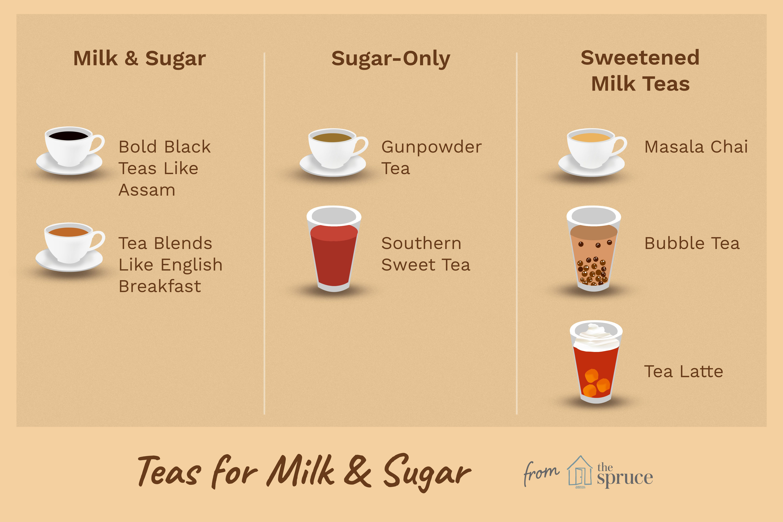 teas for milk & sugar illustration