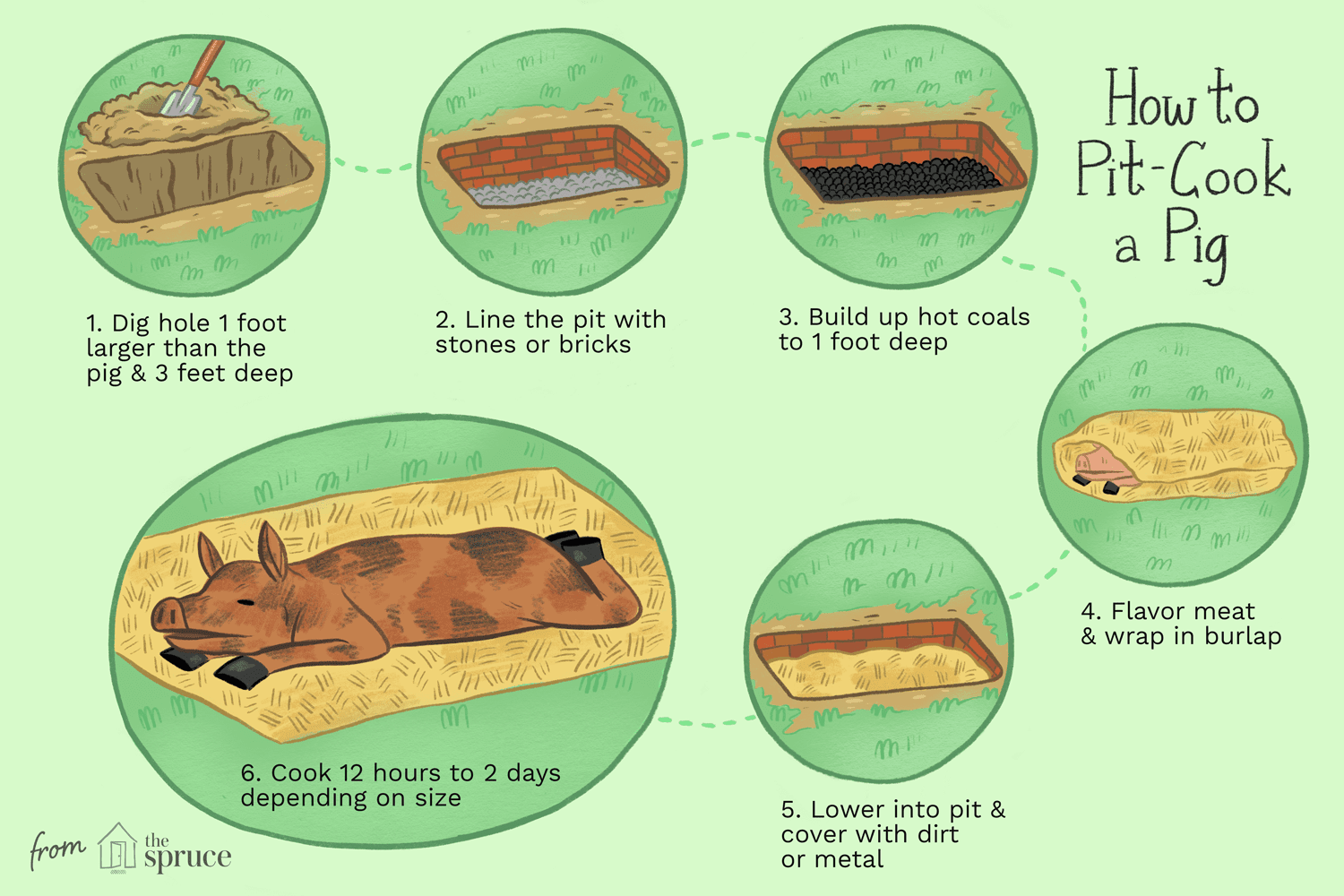 how to pit cook a pig illustration