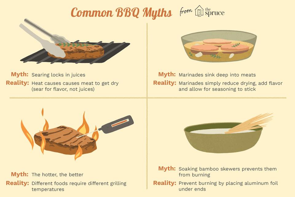 Barbecue Myths and Pitfalls