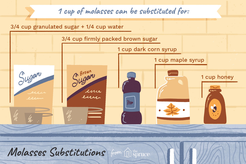 Molasses Substitutes