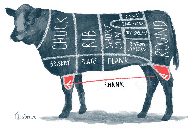 Illustration of beef shank cut