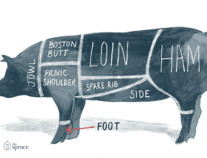 Illustrated diagram of the cuts of pork