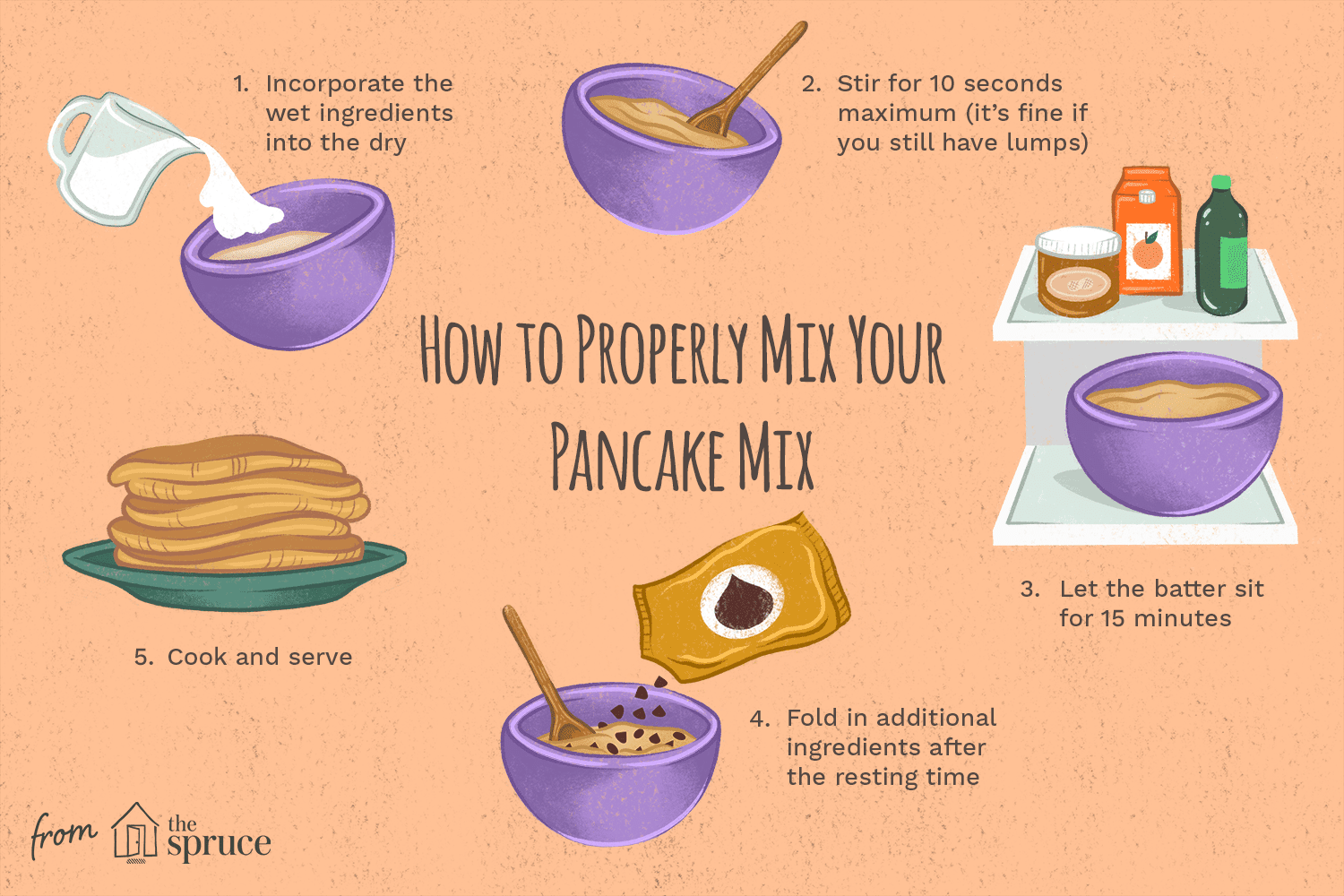 illustration that shows how to properly mix pancake mix