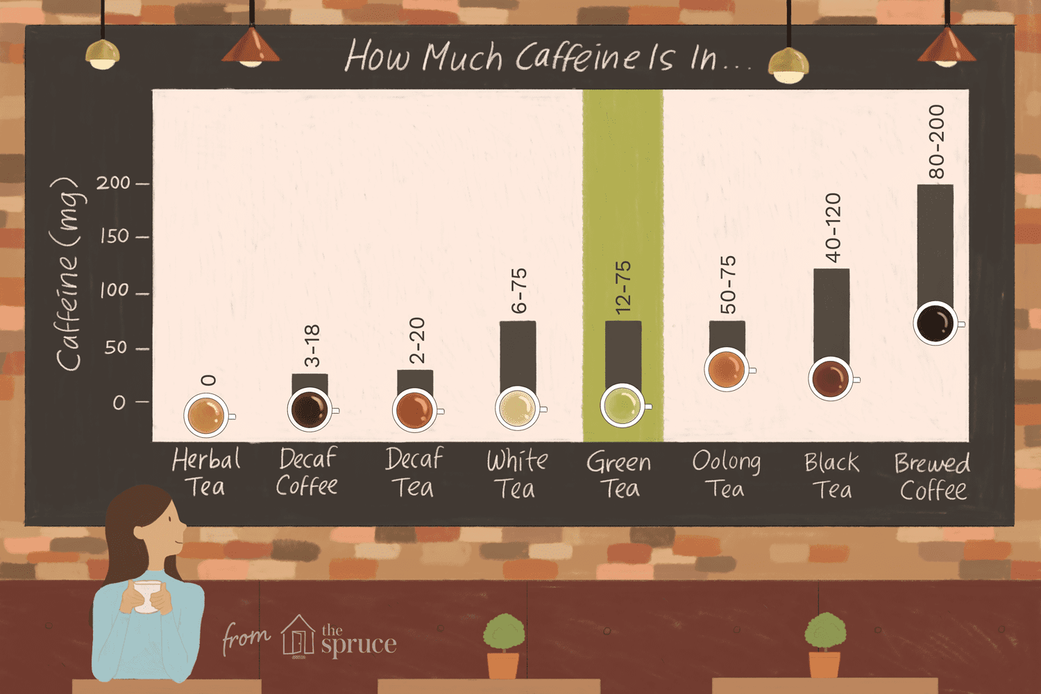 How Much Caffeine Is in Green Tea? (And How to Reduce It)
