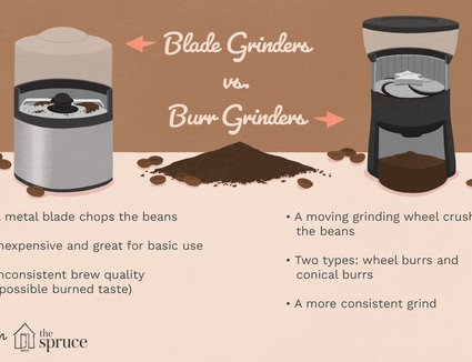 illustration with information about blade and burr coffee grinders