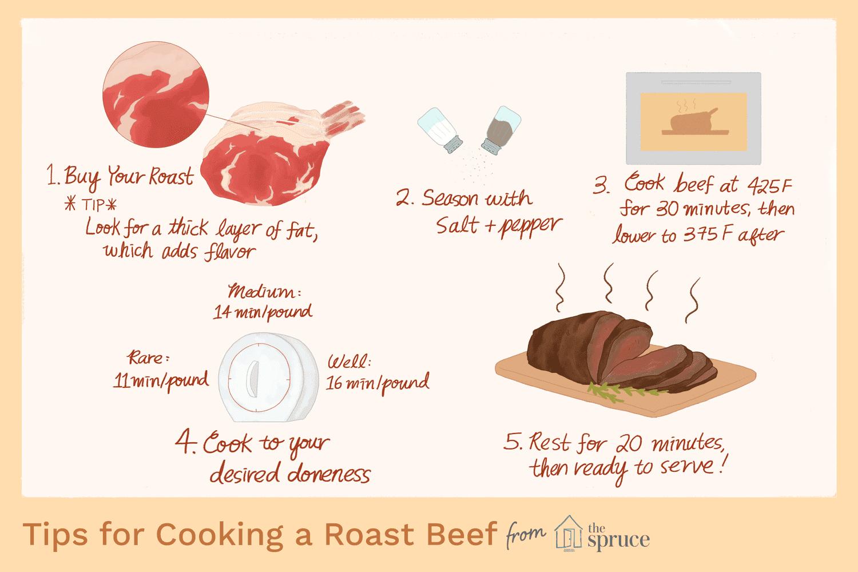 Roast Beef Illustration