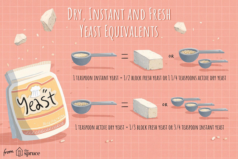 active dry yeast vs instant yeast