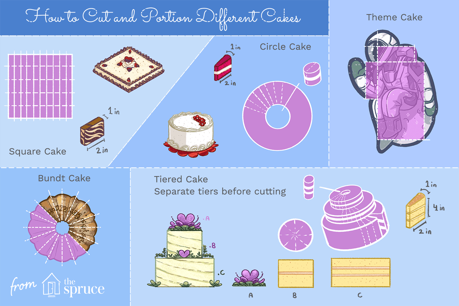 illustration that shows how to cut and portion different cakes