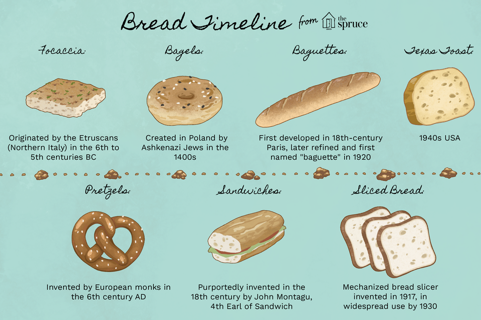 illustrated of important bread-making milestones