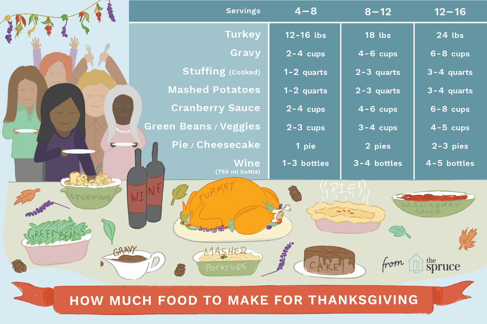 Graphic calculating how much food to buy for thanksgiving