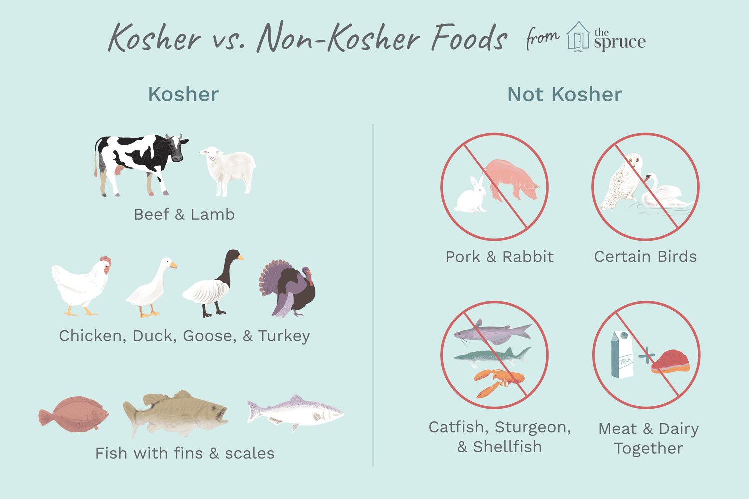 What Makes Certain Foods Kosher?
