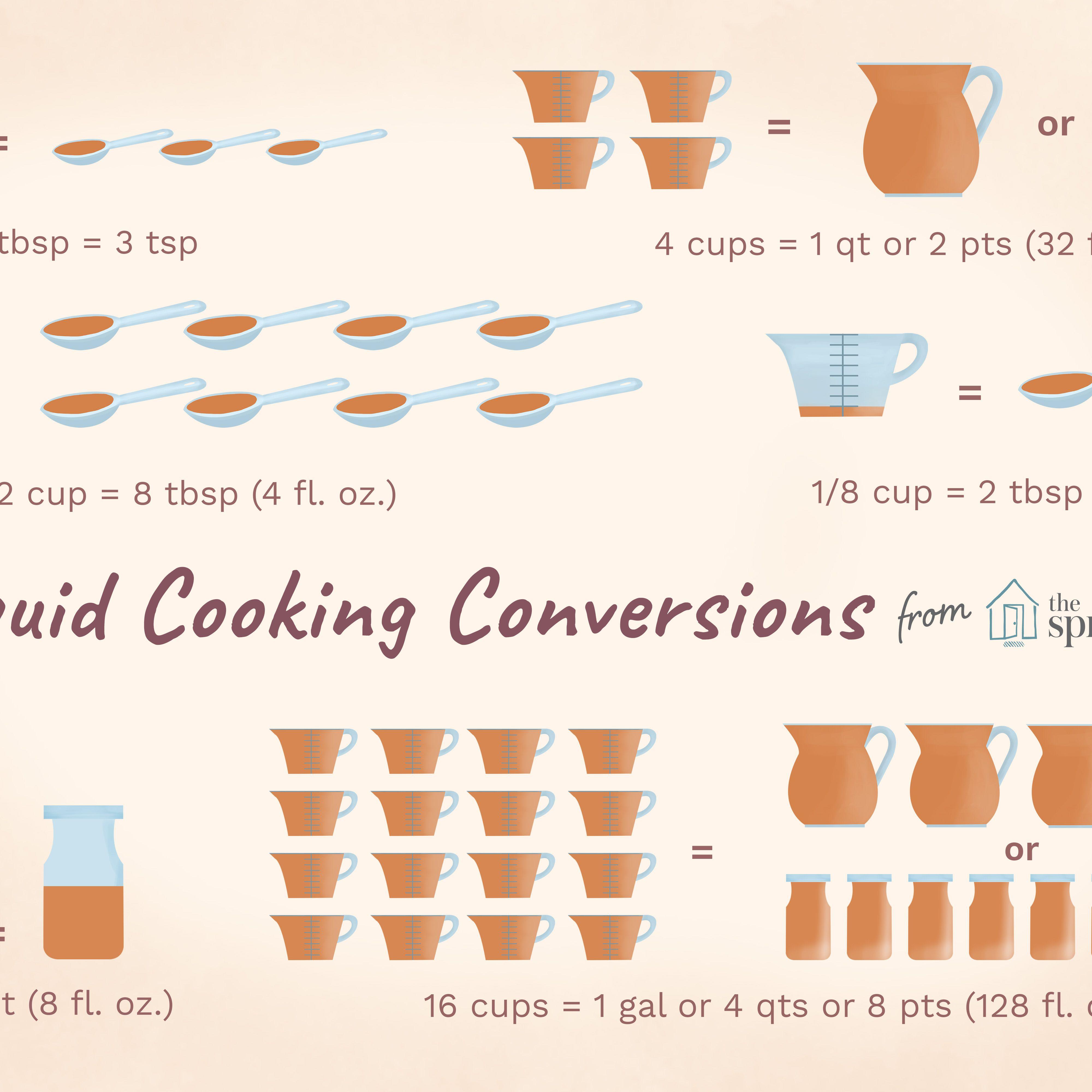 Liquid Measurement Conversion Chart For Cooking